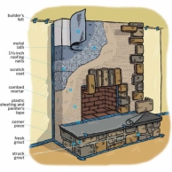 overview of a rock veneer fireplace surround showing various layers and products